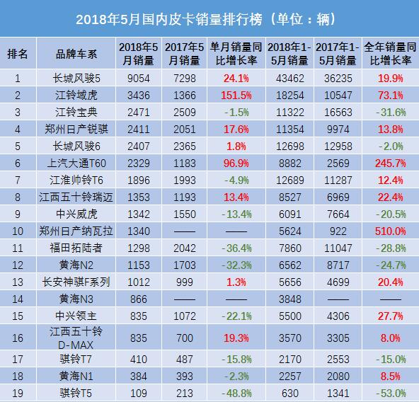 5月皮卡销量排行榜 江铃宝典回归三甲