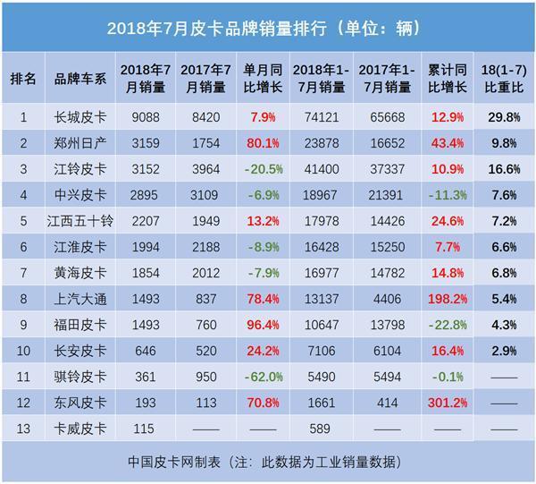 7月中国皮卡汽车销量排行榜 皮卡市场喜忧参半
